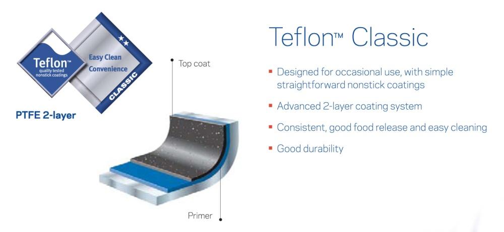 Lapisan anti lengket Teflon® adalah produk anti lengket terbaik, dengan berbagai varian performa sesuai dengan jaminan merk Teflon®.